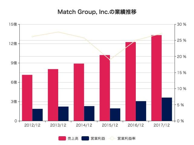 match group inc 株価 業績推移 決算資料 stockclip